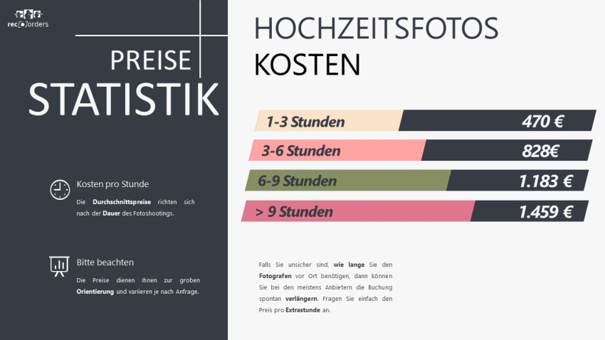 Hochzeitsfotograf buchen Preise Statistik